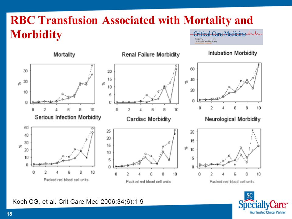 15 RBC Transfusion Associated with Mortality and Morbidity Koch CG, et al.