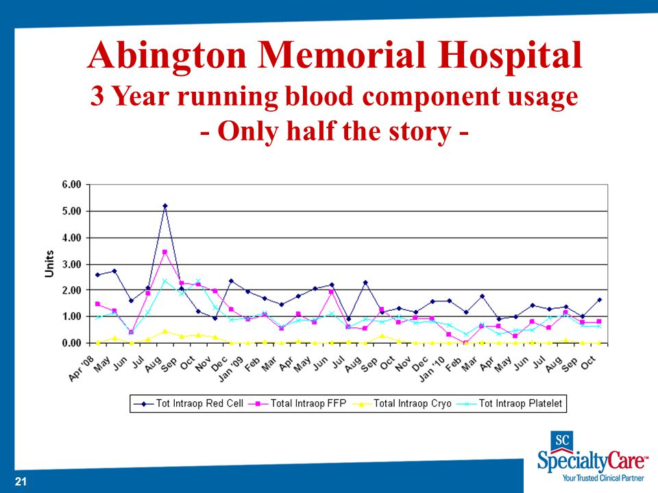 21 Abington Memorial Hospital 3 Year running blood component usage - Only half the story -