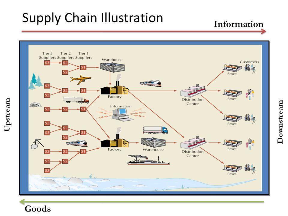 Supply Chain Illustration Information Goods Upstream Downstream