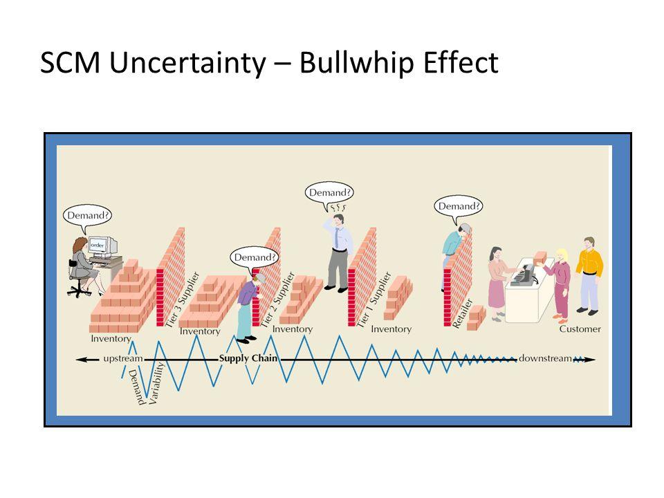 SCM Uncertainty – Bullwhip Effect
