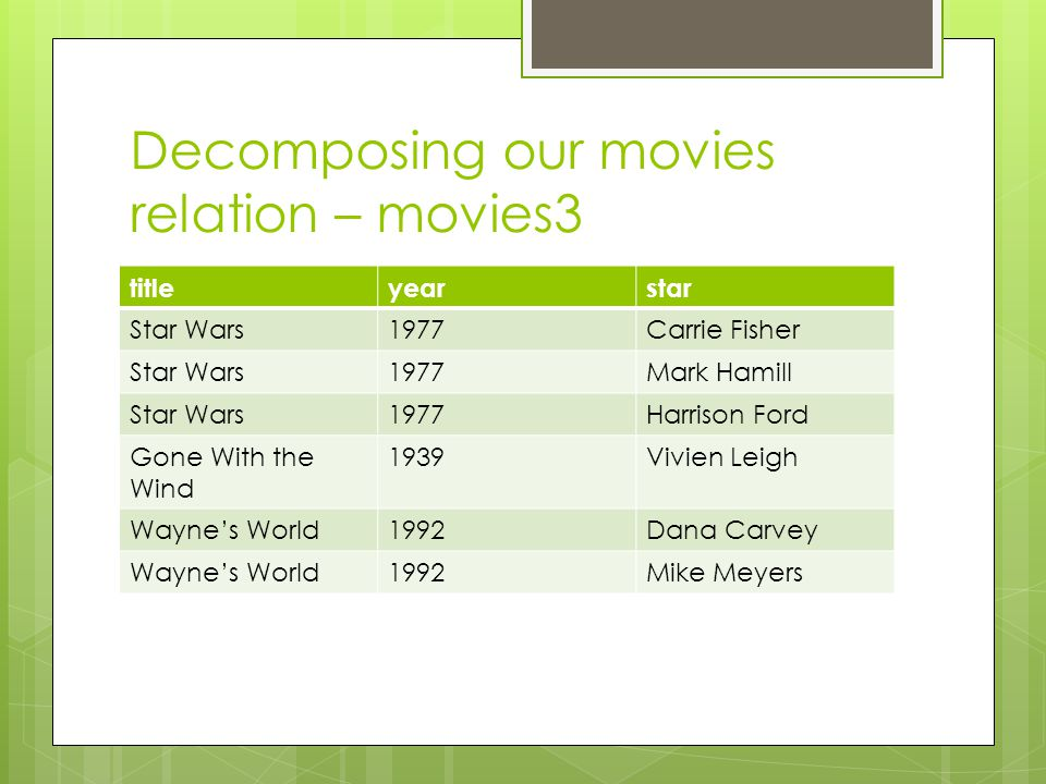 Decomposing our movies relation – movies3 titleyearstar Star Wars1977Carrie Fisher Star Wars1977Mark Hamill Star Wars1977Harrison Ford Gone With the W
