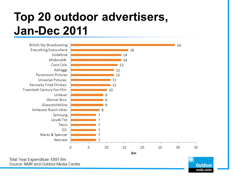 Top 20 outdoor advertisers, Jan-Dec 2011 Total Year Expenditure: £697.6m Source: NMR and Outdoor Media Centre