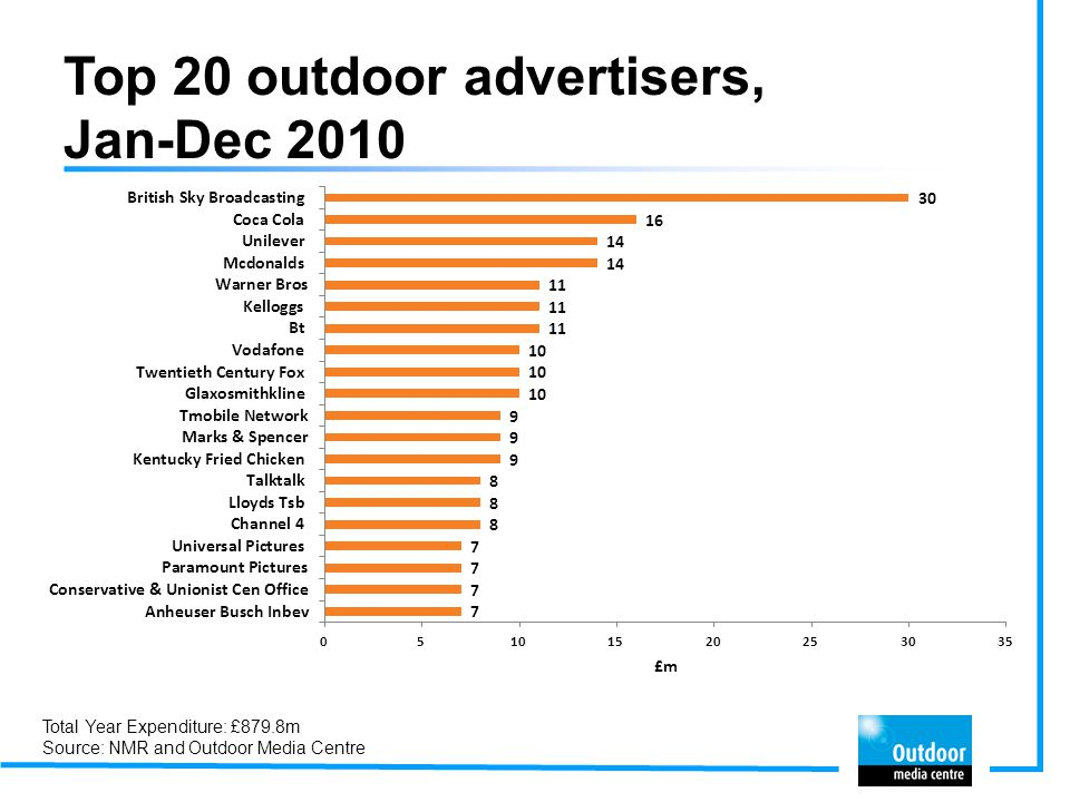 Top 20 outdoor advertisers, Jan-Dec 2009 Total Year Expenditure: £782.1m Source: NMR and Outdoor Media Centre