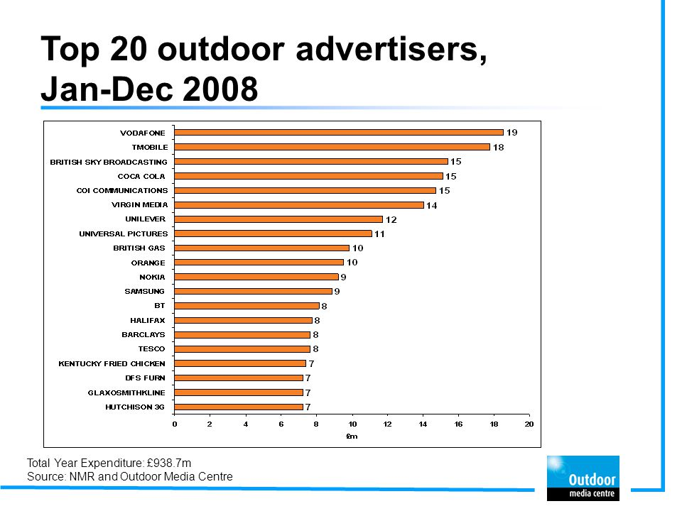 Top 20 outdoor advertisers, Jan-Dec 2008 Total Year Expenditure: £938.7m Source: NMR and Outdoor Media Centre