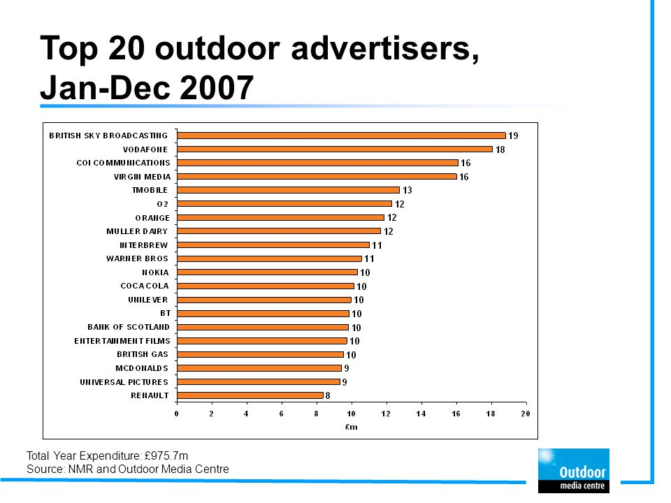 Top 20 outdoor advertisers, Jan-Dec 2006 Total Year Expenditure: £932.5m Source Nielsen and Outdoor Media Centre