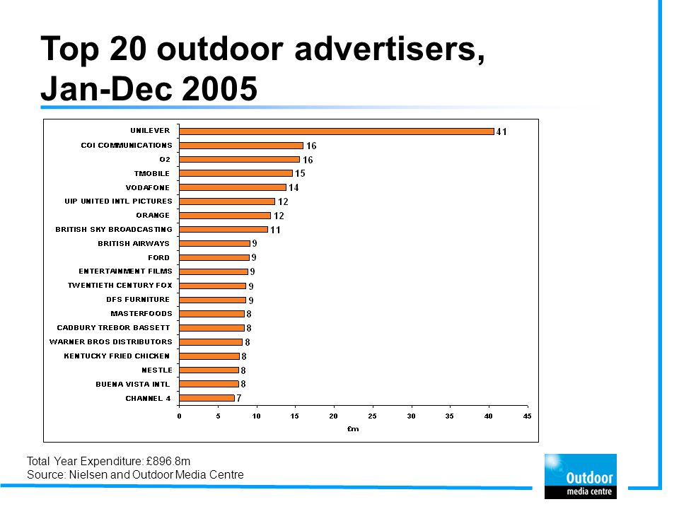 Top 20 outdoor advertisers, Jan-Dec 2005 Total Year Expenditure: £896.8m Source: Nielsen and Outdoor Media Centre