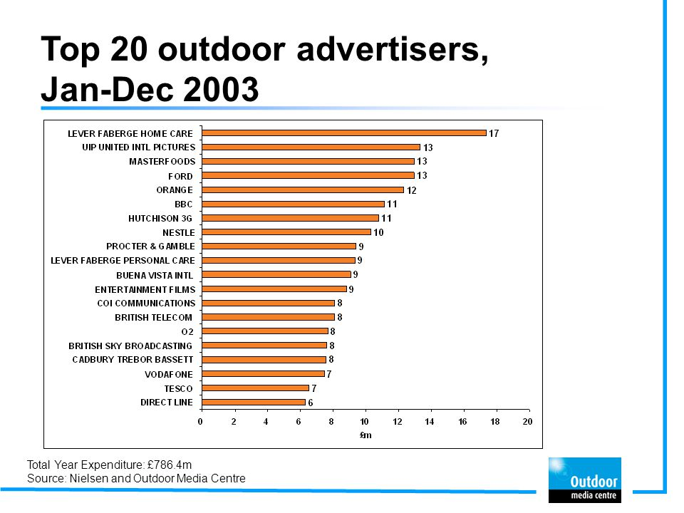 Top 20 outdoor advertisers, Jan-Dec 2003 Total Year Expenditure: £786.4m Source: Nielsen and Outdoor Media Centre