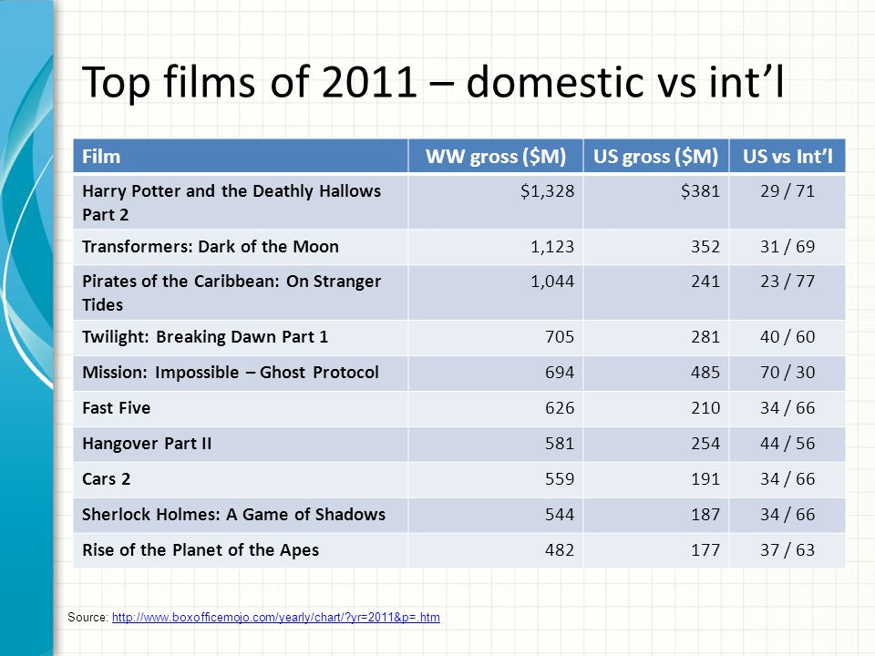 Top films of 2011 – domestic vs int'l FilmWW gross ($M)US gross ($M)US vs Int'l Harry Potter and the Deathly Hallows Part 2 $1,328$38129 / 71 Transformers: Dark of the Moon1,12335231 / 69 Pirates of the Caribbean: On Stranger Tides 1,04424123 / 77 Twilight: Breaking Dawn Part 170528140 / 60 Mission: Impossible – Ghost Protocol69448570 / 30 Fast Five62621034 / 66 Hangover Part II58125444 / 56 Cars 255919134 / 66 Sherlock Holmes: A Game of Shadows54418734 / 66 Rise of the Planet of the Apes48217737 / 63 Source: http://www.boxofficemojo.com/yearly/chart/ yr=2011&p=.htmhttp://www.boxofficemojo.com/yearly/chart/ yr=2011&p=.htm