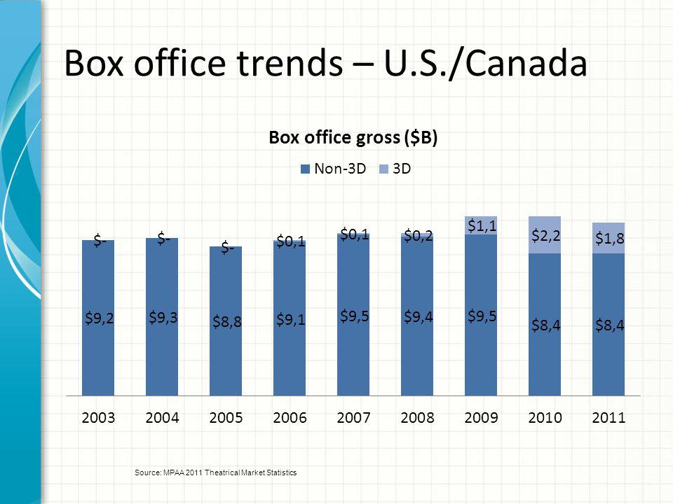 Box office trends – U.S./Canada Source: MPAA 2011 Theatrical Market Statistics
