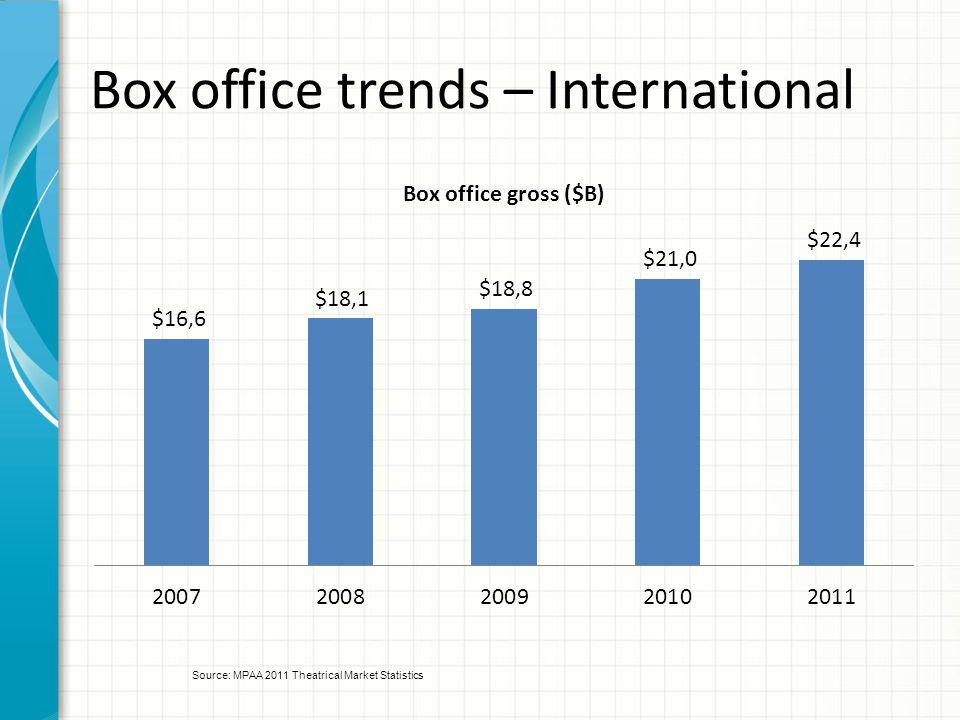 Box office trends – International Source: MPAA 2011 Theatrical Market Statistics