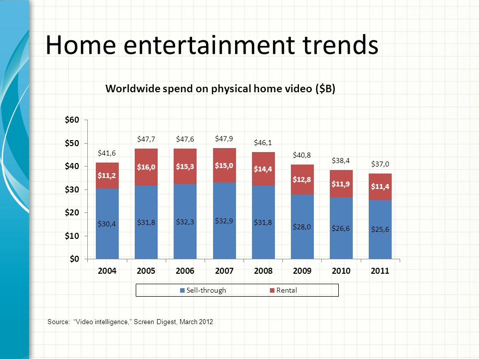 Home entertainment trends Source: Video intelligence, Screen Digest, March 2012