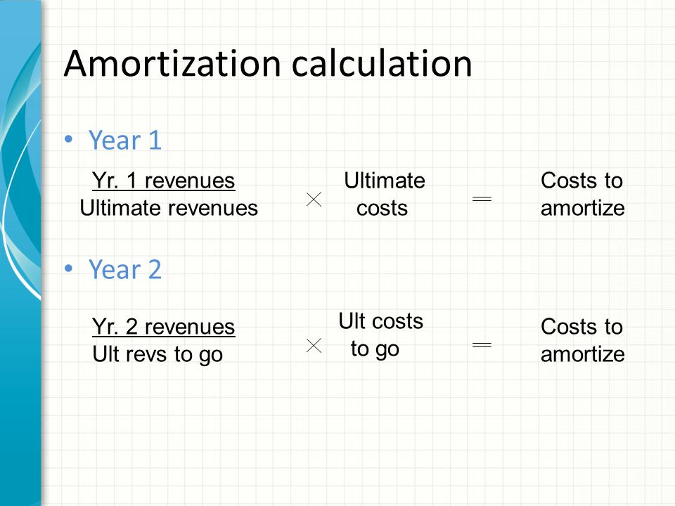 Amortization calculation Year 1 Year 2 Ultimate costs Costs to amortize Yr.