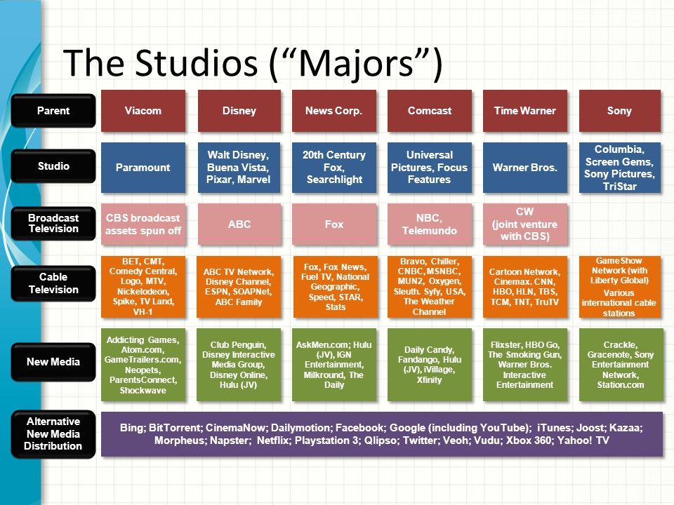 The Studios ( Majors ) Studio Parent Broadcast Television Cable Television Viacom Universal Pictures, Focus Features NBC, Telemundo Disney News Corp.