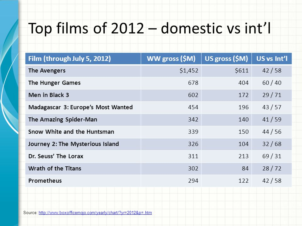 Top films of 2012 – domestic vs int'l Film (through July 5, 2012)WW gross ($M)US gross ($M)US vs Int'l The Avengers$1,452$61142 / 58 The Hunger Games67840460 / 40 Men in Black 360217229 / 71 Madagascar 3: Europe's Most Wanted45419643 / 57 The Amazing Spider-Man34214041 / 59 Snow White and the Huntsman33915044 / 56 Journey 2: The Mysterious Island32610432 / 68 Dr.