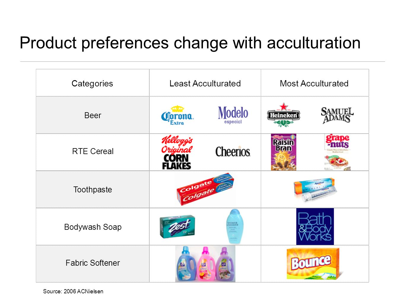 Product preferences change with acculturation Source: 2006 ACNielsen CategoriesLeast AcculturatedMost Acculturated Beer RTE Cereal Toothpaste Bodywash Soap Fabric Softener