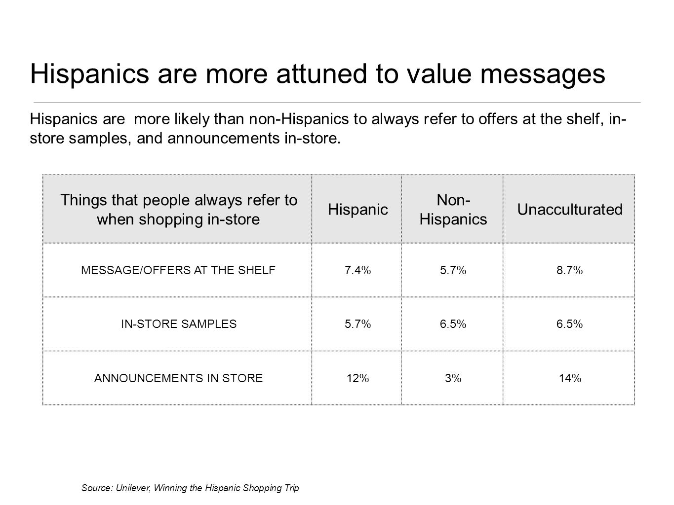 Things that people always refer to when shopping in-store Hispanic Non- Hispanics Unacculturated MESSAGE/OFFERS AT THE SHELF7.4%5.7%8.7% IN-STORE SAMPLES5.7%6.5% ANNOUNCEMENTS IN STORE12%3%14% Source: Unilever, Winning the Hispanic Shopping Trip Hispanics are more likely than non-Hispanics to always refer to offers at the shelf, in- store samples, and announcements in-store.