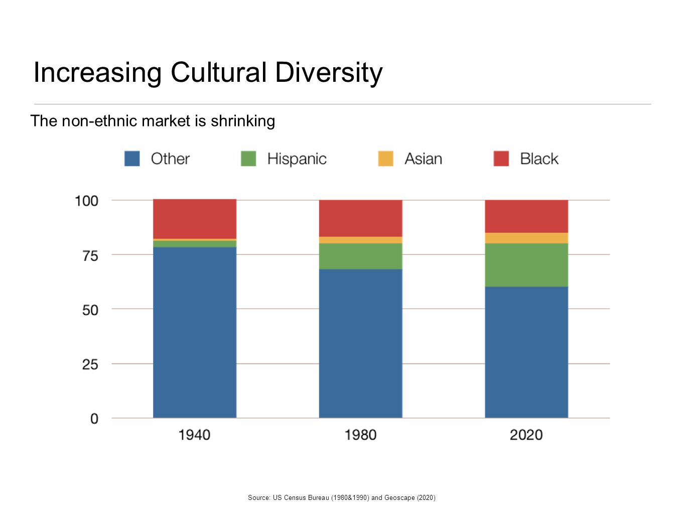 Increasing Cultural Diversity Source: US Census Bureau (1980&1990) and Geoscape (2020) The non-ethnic market is shrinking