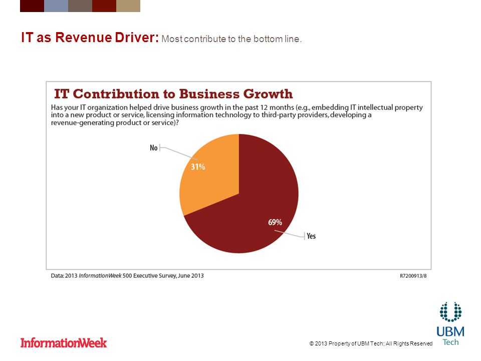 IT as Revenue Driver: Most contribute to the bottom line.