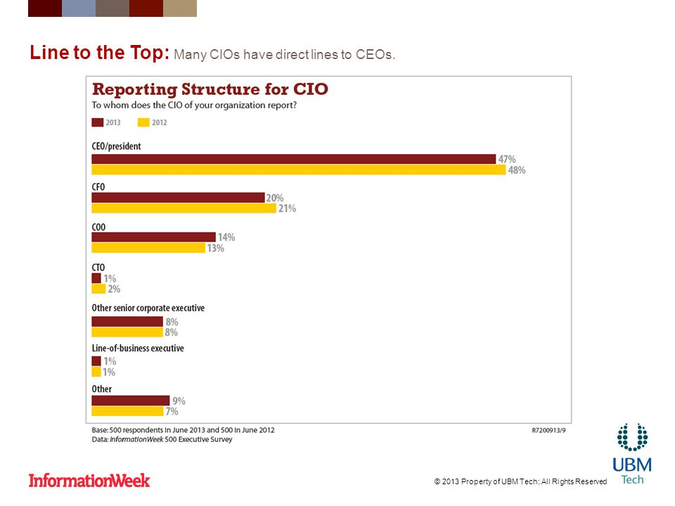 Line to the Top: Many CIOs have direct lines to CEOs.