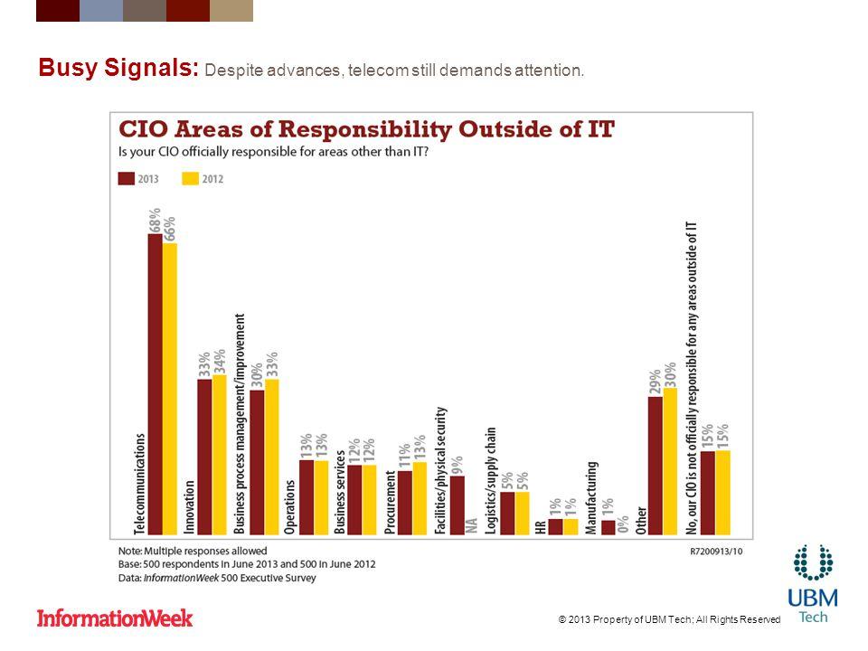 Busy Signals: Despite advances, telecom still demands attention.