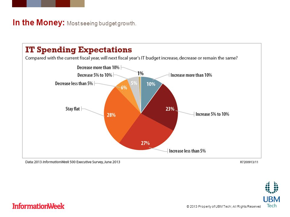 In the Money: Most seeing budget growth. © 2013 Property of UBM Tech; All Rights Reserved