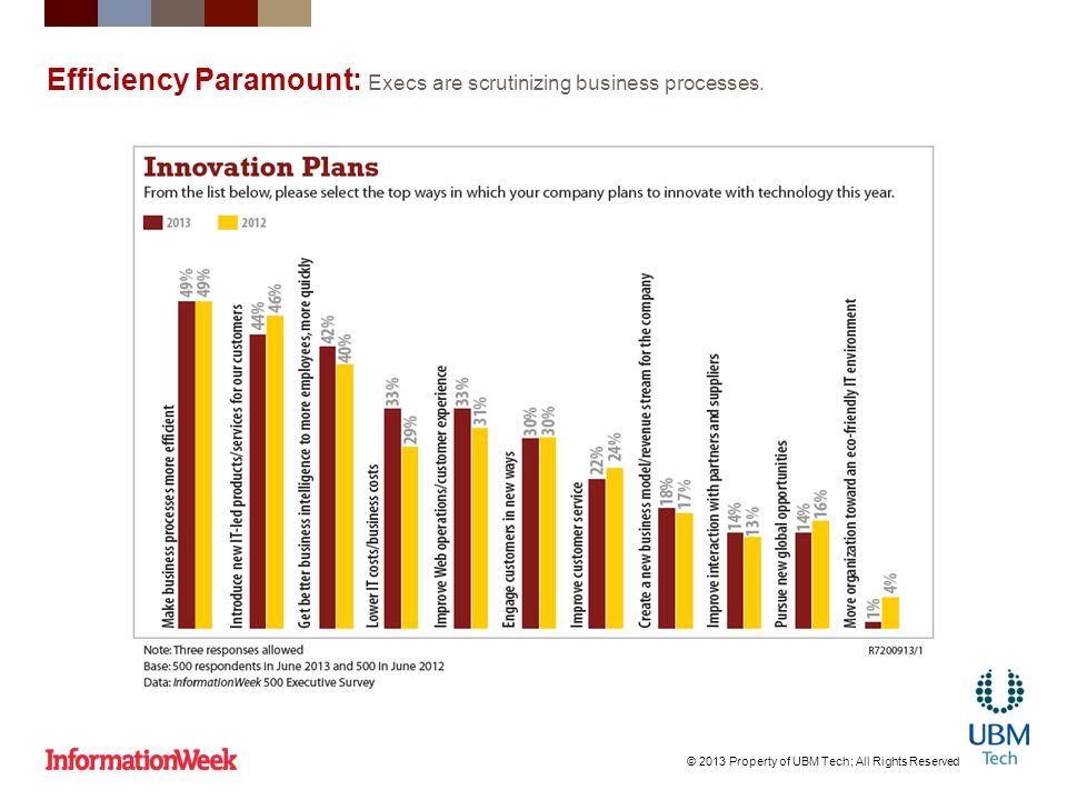 Efficiency Paramount: Execs are scrutinizing business processes.