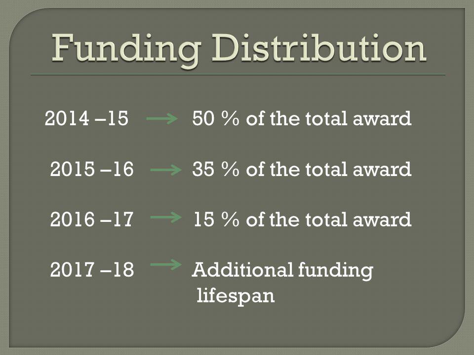 2014 –15 50 % of the total award 2015 –16 35 % of the total award 2016 –17 15 % of the total award 2017 –18 Additional funding lifespan