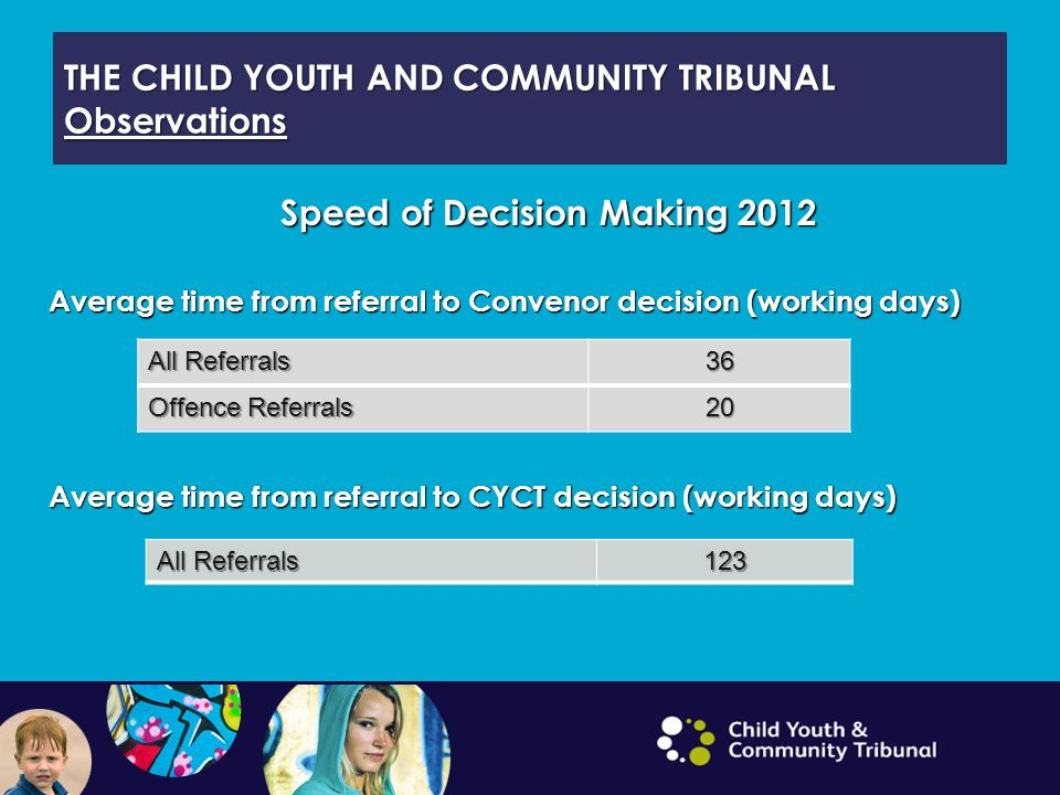 THE CHILD YOUTH AND COMMUNITY TRIBUNAL Observations Speed of Decision Making 2012 Average time from referral to Convenor decision (working days) Average time from referral to CYCT decision (working days) All Referrals 36 Offence Referrals 20 All Referrals 123