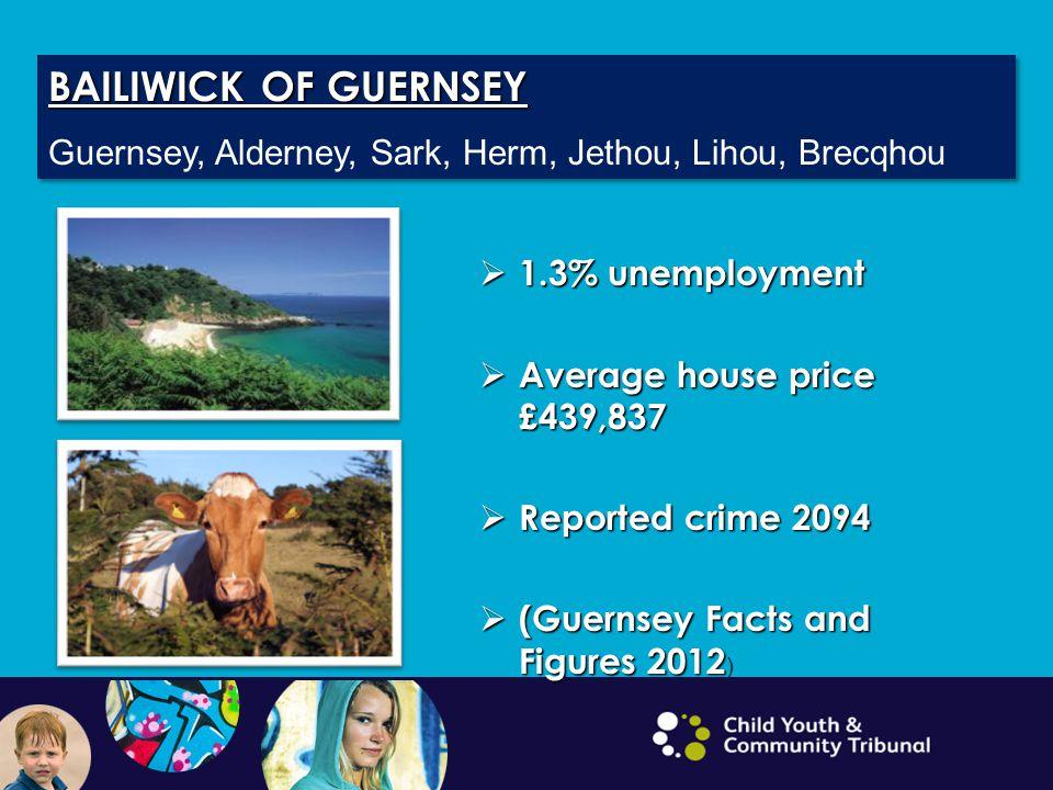 BAILIWICK OF GUERNSEY Guernsey, Alderney, Sark, Herm, Jethou, Lihou, Brecqhou BAILIWICK OF GUERNSEY Guernsey, Alderney, Sark, Herm, Jethou, Lihou, Bre