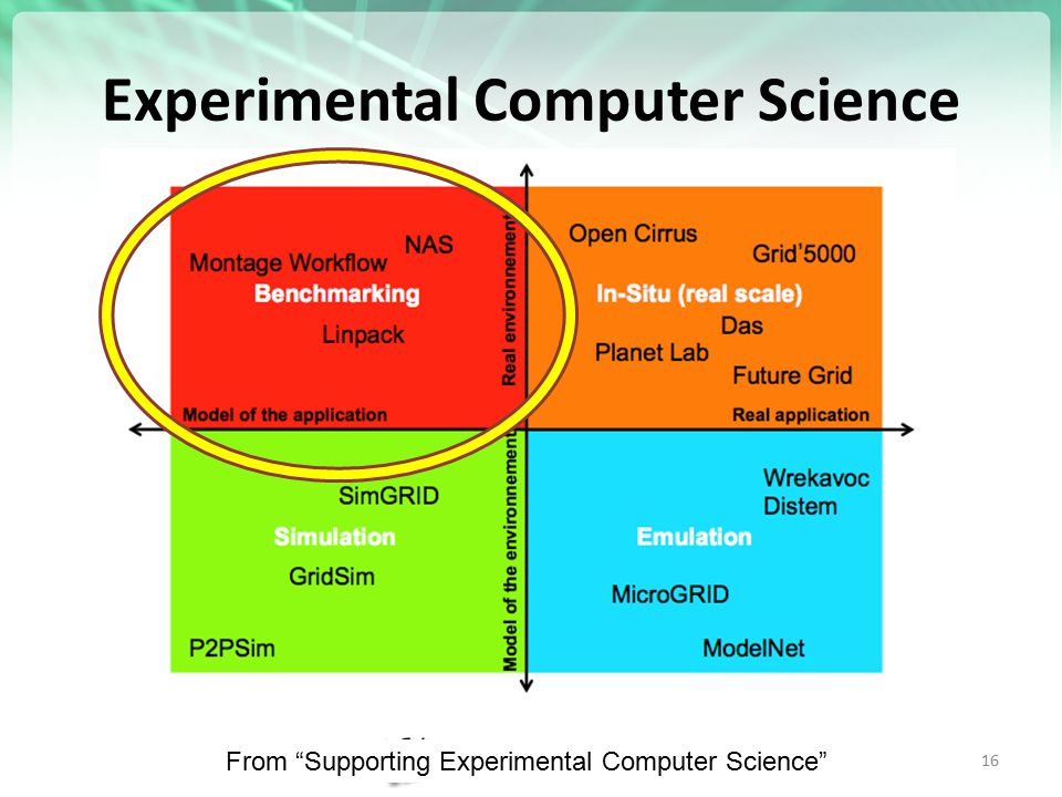"Experimental Computer Science http://futuregrid.org 16 From ""Supporting Experimental Computer Science"""