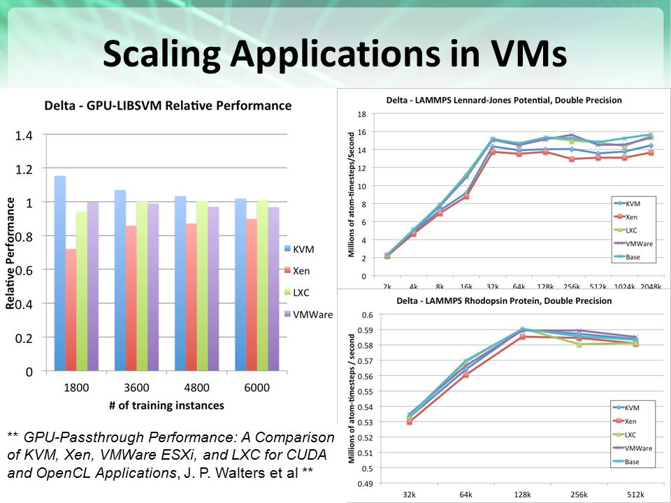 Scaling Applications in VMs http://futuregrid.org 18 ** GPU-Passthrough Performance: A Comparison of KVM, Xen, VMWare ESXi, and LXC for CUDA and OpenC