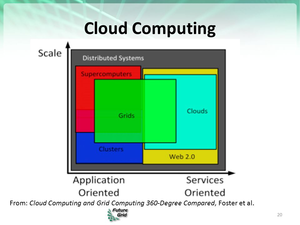 Cloud Computing 20 From: Cloud Computing and Grid Computing 360-Degree Compared, Foster et al.