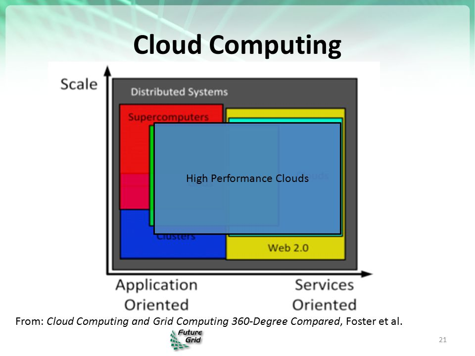 Cloud Computing 21 From: Cloud Computing and Grid Computing 360-Degree Compared, Foster et al.