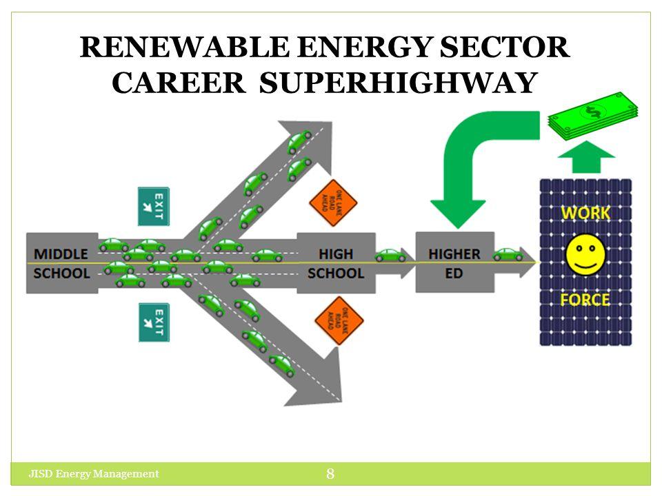 RENEWABLE ENERGY SECTOR CAREER SUPERHIGHWAY JISD Energy Management 8