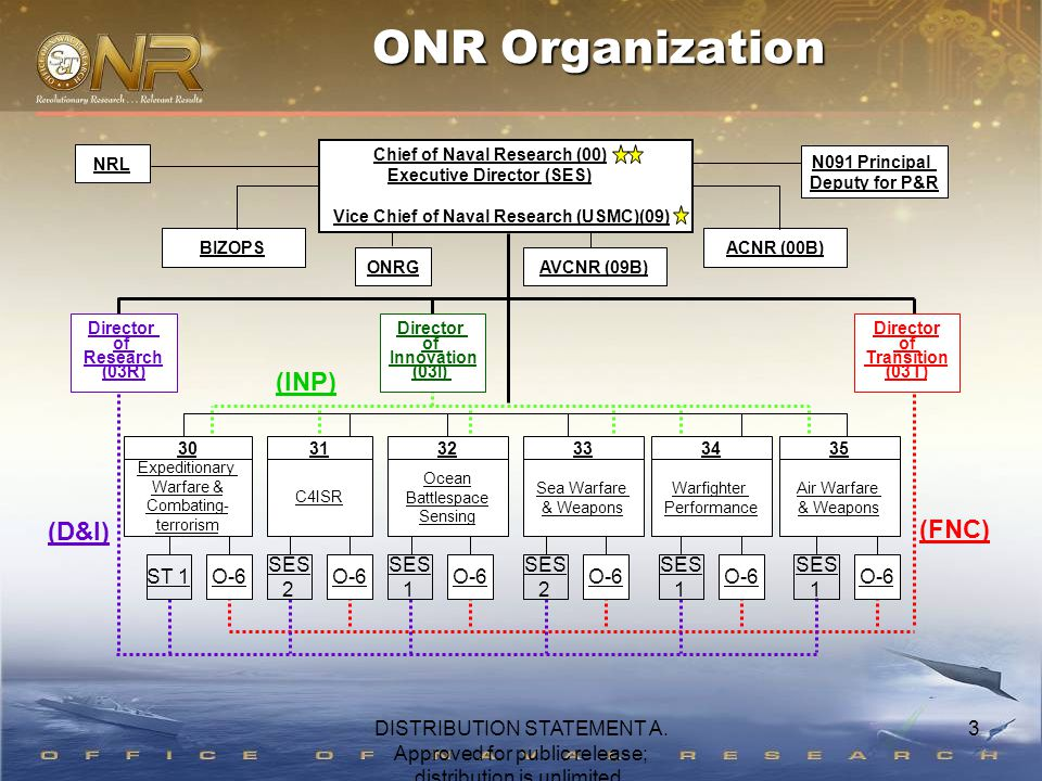 ONR Organization Expeditionary Warfare & Combating- terrorism Ocean Battlespace Sensing Sea Warfare & Weapons Warfighter Performance Air Warfare & Weapons Director of Innovation (03I) Director of Research (03R) Director of Transition (03T) C4ISR 303132333435 ST 1O-6 SES 1 O-6 SES 2 O-6 SES 1 O-6 SES 1 O-6 SES 2 O-6 (D&I) (FNC) (INP) Chief of Naval Research (00) Executive Director (SES) Vice Chief of Naval Research (USMC)(09) N091 Principal Deputy for P&R ACNR (00B) AVCNR (09B) BIZOPS NRL ONRG 3DISTRIBUTION STATEMENT A.