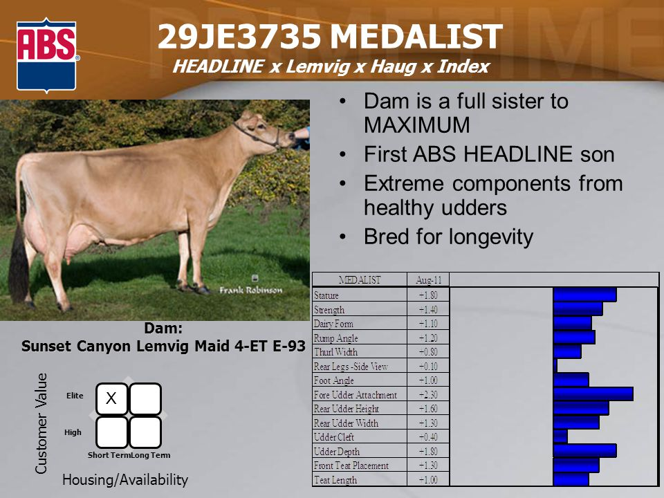 29JE3735 MEDALIST HEADLINE x Lemvig x Haug x Index Dam is a full sister to MAXIMUM First ABS HEADLINE son Extreme components from healthy udders Bred for longevity Dam: Sunset Canyon Lemvig Maid 4-ET E-93 Customer Value Housing/Availability Elite High Short TermLong Term