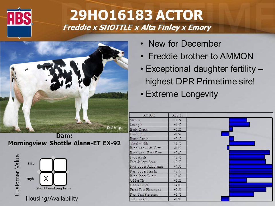 29HO16183 ACTOR Freddie x SHOTTLE x Alta Finley x Emory Dam: Morningview Shottle Alana-ET EX-92 Customer Value Housing/Availability Elite High Short TermLong Term New for December New for December Freddie brother to AMMON Freddie brother to AMMON Exceptional daughter fertility – Exceptional daughter fertility – highest DPR Primetime sire.