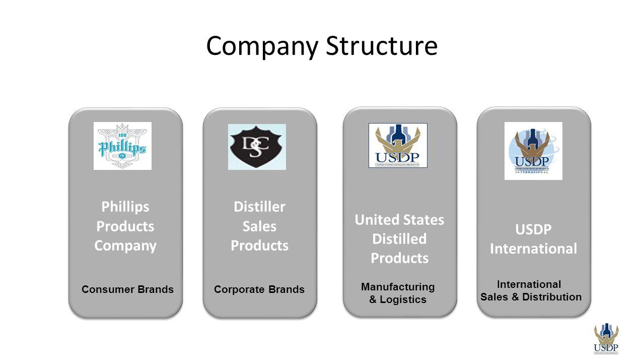 Phillips Products Company Phillips Products Company Distiller Sales Products Distiller Sales Products United States Distilled Products United States D