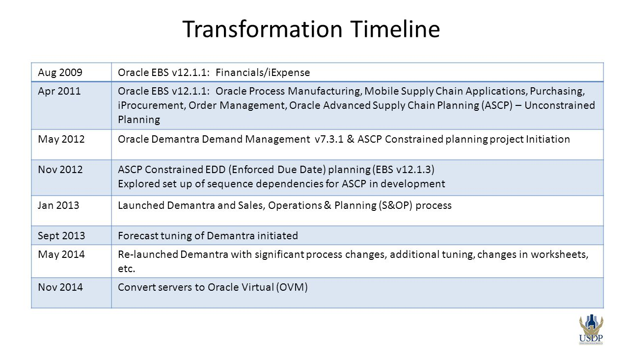 Transformation Timeline Aug 2009Oracle EBS v12.1.1: Financials/iExpense Apr 2011Oracle EBS v12.1.1: Oracle Process Manufacturing, Mobile Supply Chain