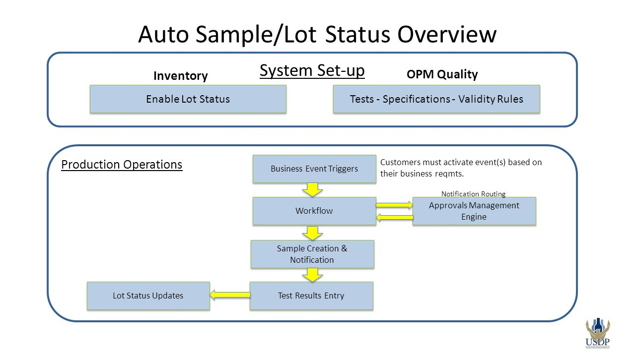 Production Operations Auto Sample/Lot Status Overview Business Event Triggers Workflow Sample Creation & Notification Approvals Management Engine Noti