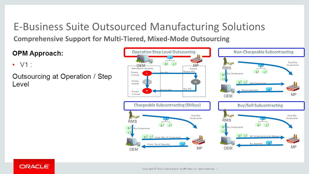 Copyright © 2014, Oracle and/or its affiliates. All rights reserved.   E-Business Suite Outsourced Manufacturing Solutions OPM Approach: V1 : Outsourc