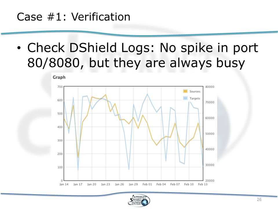Case #1: Verification Check DShield Logs: No spike in port 80/8080, but they are always busy 26