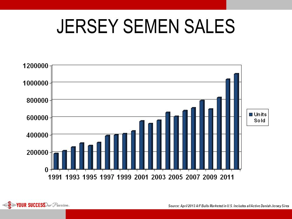 Jersey Production by Birth Year Jersey Production: Standardized Milk (m.e.) By Birth Year 1992 - 2010 59,604 cows born 2010 avg.