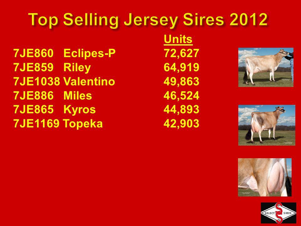 Units 7JE860 Eclipes-P72,627 7JE859 Riley64,919 7JE1038 Valentino49,863 7JE886 Miles46,524 7JE865 Kyros44,893 7JE1169 Topeka42,903