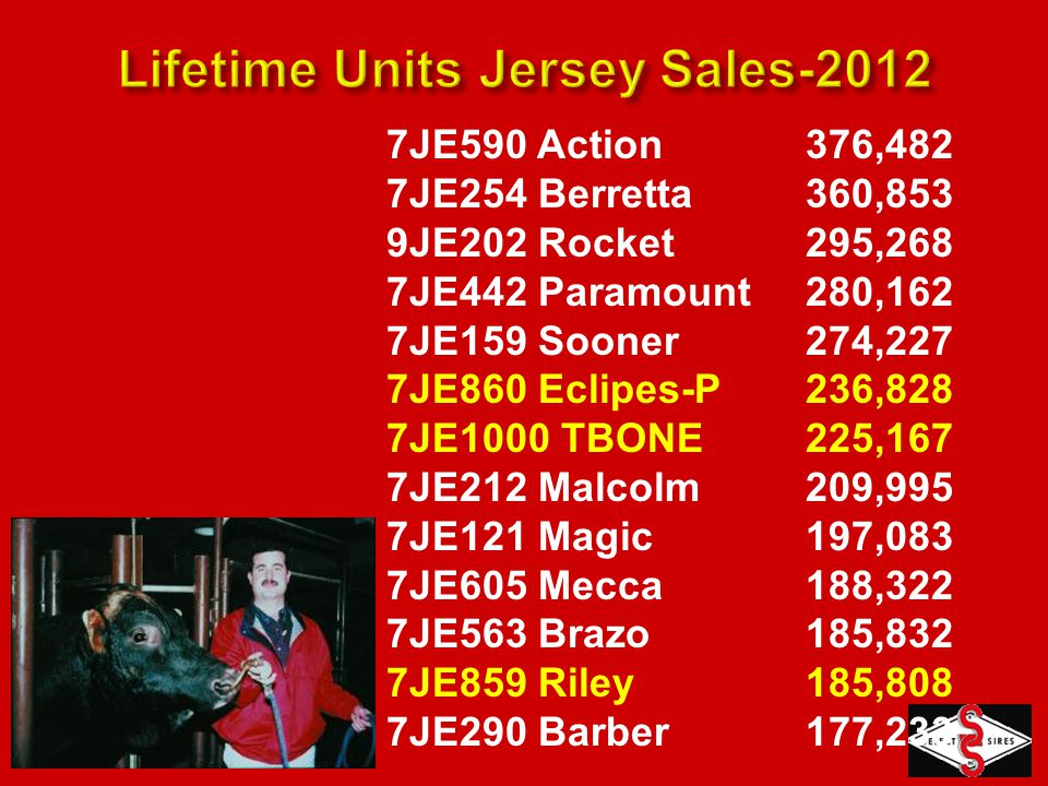 Jersey Semen Sales * Includes foreign-produced Jersey semen sold by NAAB members (2012: 54,219 units, 2.1% of total domestic sales) 10.8% U.S.