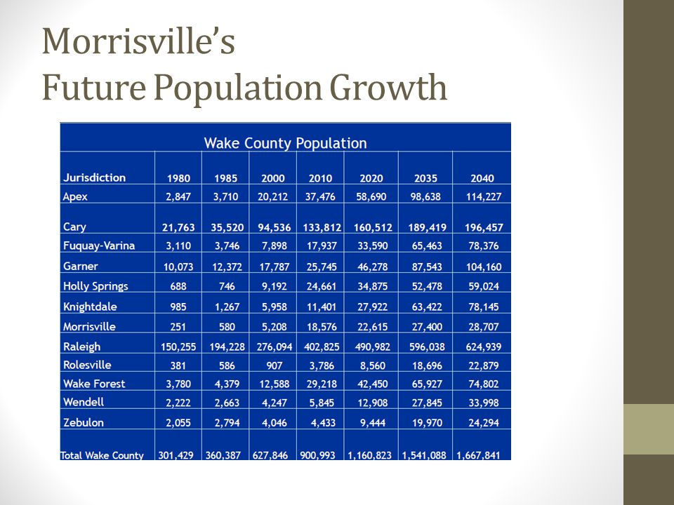 Morrisville's Future Population Growth