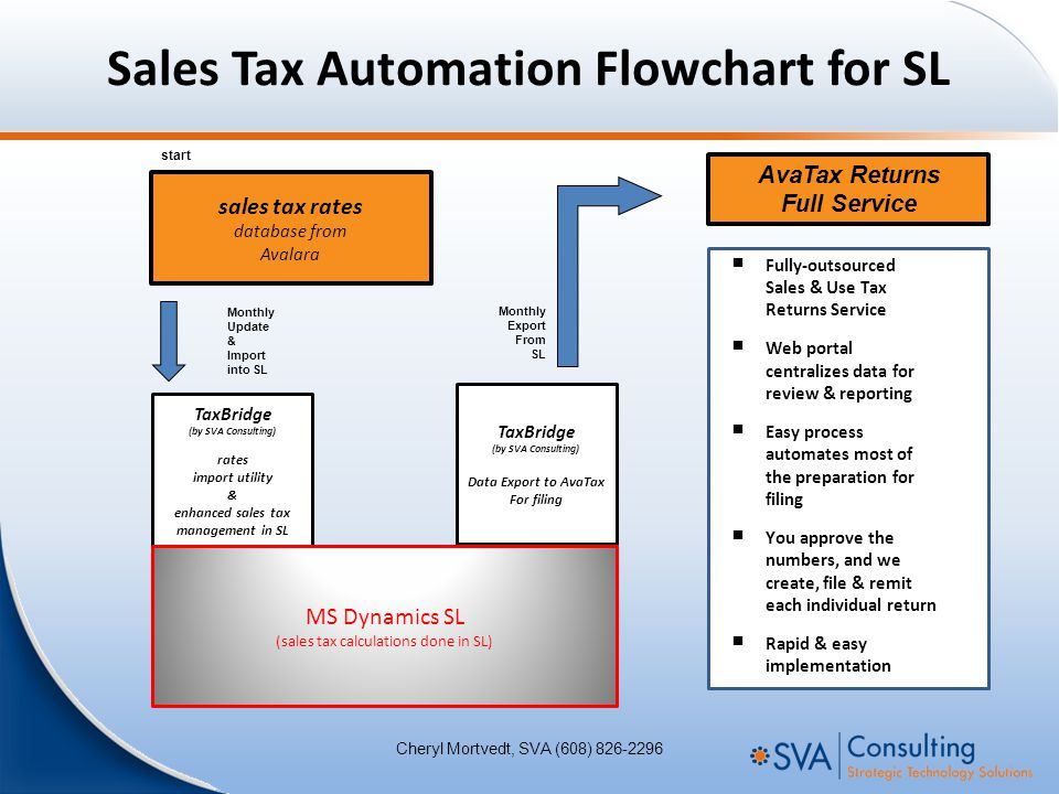 Sales Tax Automation Flowchart for SL TaxBridge (by SVA Consulting) rates import utility & enhanced sales tax management in SL sales tax rates database from Avalara Monthly Update & Import into SL start TaxBridge (by SVA Consulting) Data Export to AvaTax For filing Monthly Export From SL  Fully-outsourced Sales & Use Tax Returns Service  Web portal centralizes data for review & reporting  Easy process automates most of the preparation for filing  You approve the numbers, and we create, file & remit each individual return  Rapid & easy implementation AvaTax Returns Full Service MS Dynamics SL (sales tax calculations done in SL) Cheryl Mortvedt, SVA (608) 826-2296