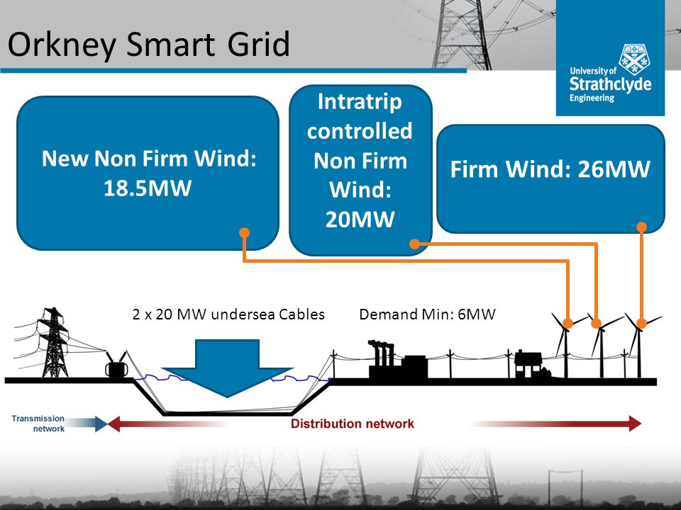 Orkney Smart Grid 2 x 20 MW undersea CablesDemand Min: 6MW Firm Wind: 26MW Intratrip controlled Non Firm Wind: 20MW New Non Firm Wind: 18.5MW