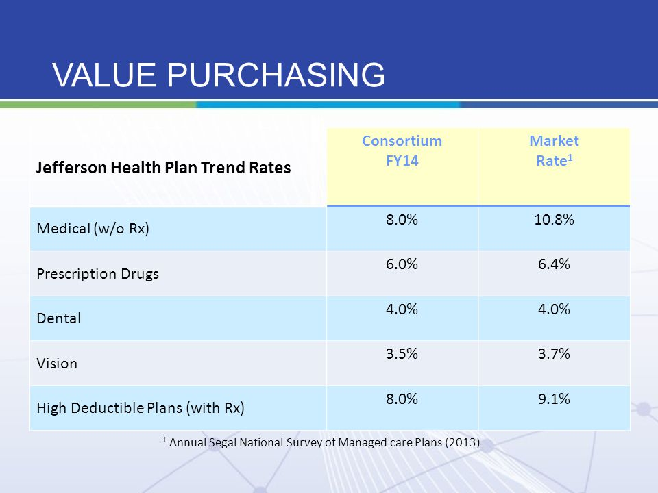 VALUE PURCHASING Jefferson Health Plan Trend Rates Consortium FY14 Market Rate 1 Medical (w/o Rx) 8.0%10.8% Prescription Drugs 6.0%6.4% Dental 4.0% Vi