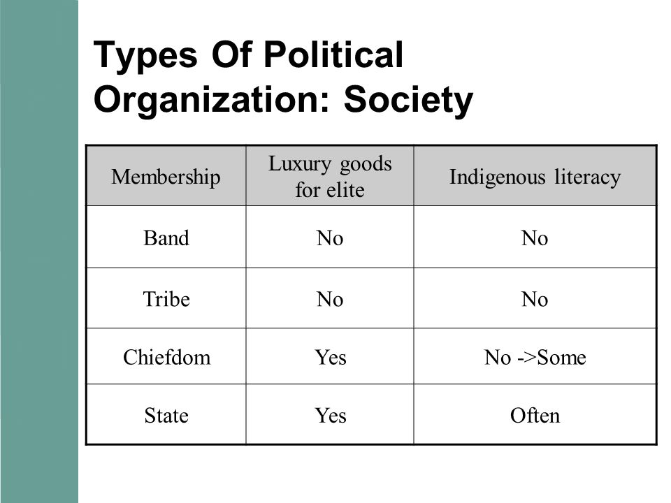 Types Of Political Organization: Society Membership Luxury goods for elite Indigenous literacy BandNo TribeNo ChiefdomYesNo ->Some StateYesOften